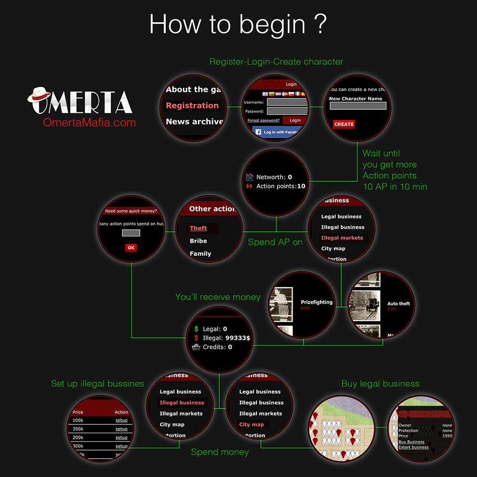 How to begin OmertaMafia.com game